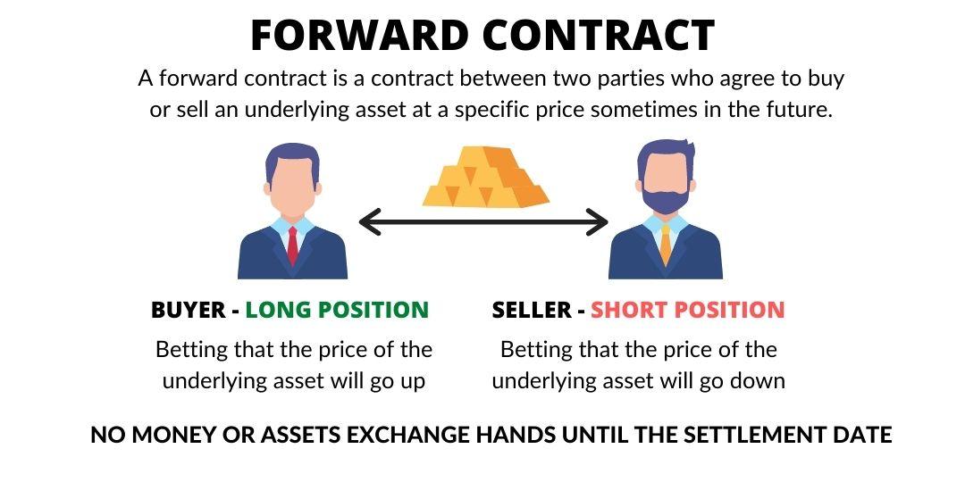 Forward Contract - Wealth Hub